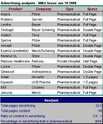 BMJ Advertising analysis 19 Jan 2008