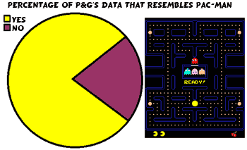 Proportion of Procter and Gamble data that resembles Pac-Man